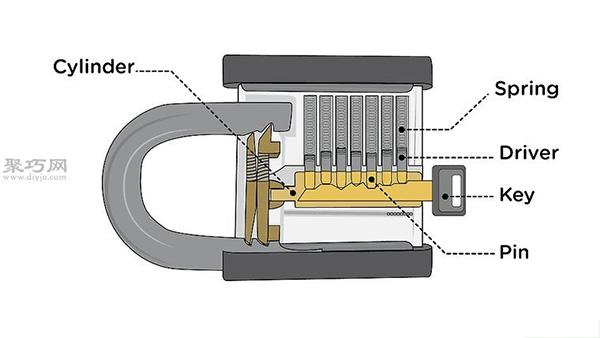 自學一根鐵絲開鎖技巧圖解 教你如何用鐵絲開鎖